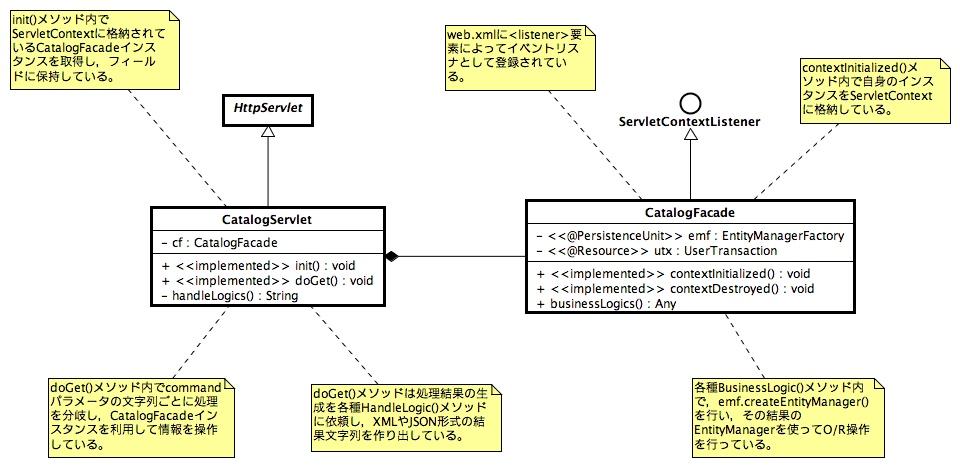 CatalogServletFacade.jpg